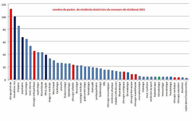 Nombre de postes (par discipline) au concours de résidanat (2015/2016)
